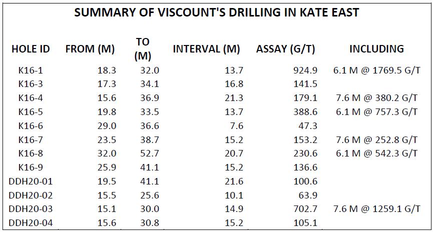 Viscount Mining